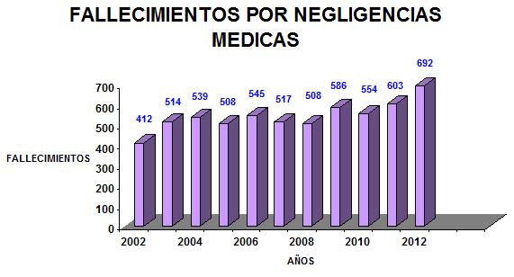 Grafico_Fallecimientos_Negligencias
