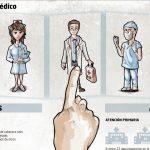 Libre elección de médico ¿Un derecho o una utopía?